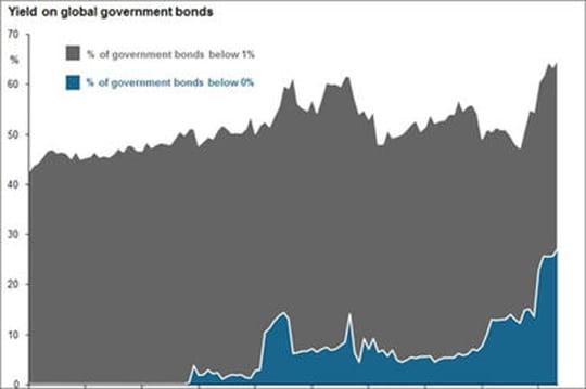 Les taux négatifs assurent une perte fixe pour 1/4 des obligations d'Etat