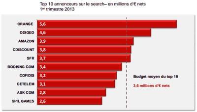le top 10 des annonceurs en matière de liens sponsorisés en france au 1er