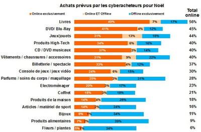 intentions d'achat des cyberacheteurs pour noël 2012