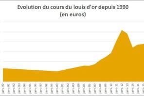 Louis d'or 2017: valeur et prix du Napoléon 20francs