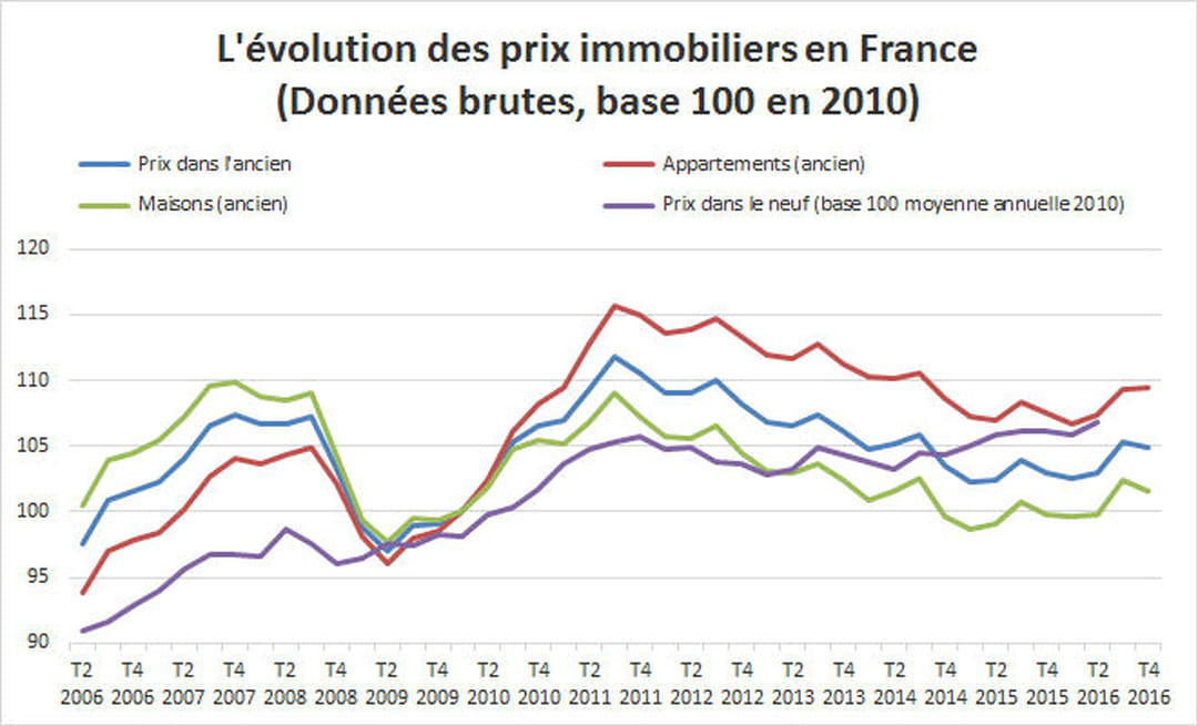 Prix immobilier 2017 volution et estimation for Evolution prix maison