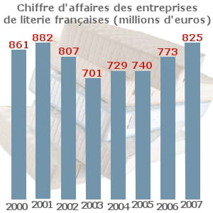 le chiffre d'affaires du secteur a rebondi depuis la création de l'association