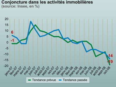 les activités immobilières s'enfoncent dans la crise.