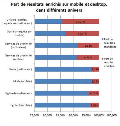 aposition a analysé les différents types de résultats remontés par google sur