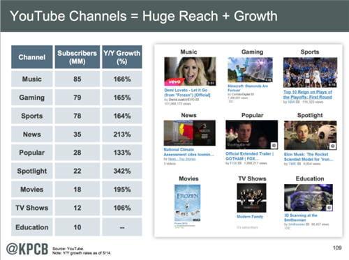 Vidéo: Youtube écrase tout sur son passage