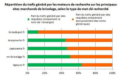 répartition du trafic généré par les moteurs de recherche sur les principaux