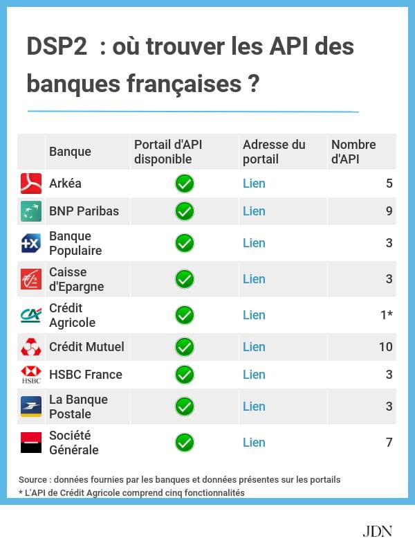 Dsp2 Les Api Des Banques Sont En Ligne Sauf Avec Les