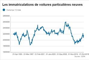 Immatriculations de voitures: le marché français en baisse en février