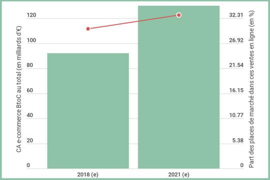 En 2021, 33% des ventes en ligne se réaliseront sur les marketplaces