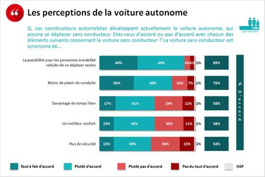 Voiture autonome : près d'un Français sur deux n'y voit pas un gain de sécurité