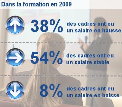 les augmentations de salaire des cadres dans la formation.