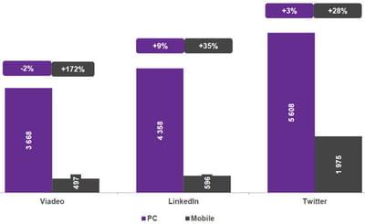 les principaux réseaux sociaux sont de plus en plus utilisés sur mobile