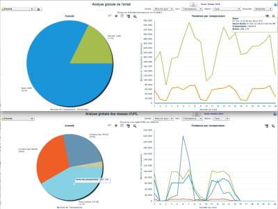 capture d'écran de la solution 'cloud' de filtrage de sécurité web et mail de