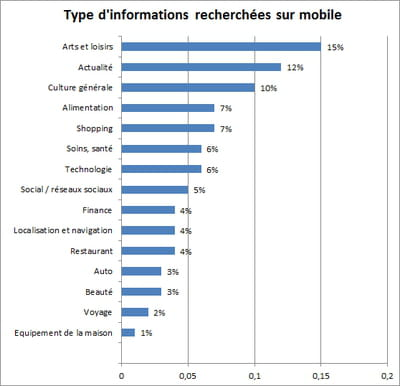 les secteurs auxquels appartiennent les informations recherchées sur mobile.