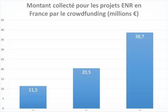 Les énergies renouvelables, nouvelle mine d'or du crowdfunding