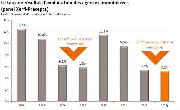 taux de résultat d'exploitation des agences immobilières