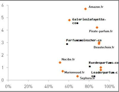 emplacement et taux de couverture des annonceurs pour le mot-clé 'parfum'.