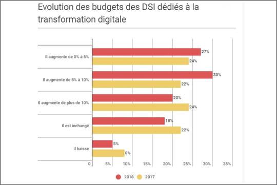 Transformation digitale: les budgets des DSI français restent en nette progression