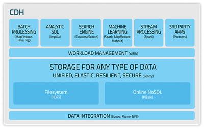 l'architecture de la distribution hadoop cloudera.