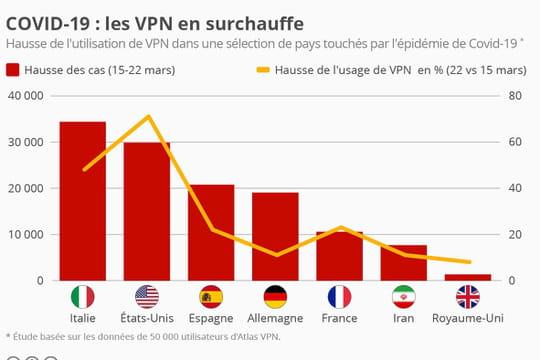 Les VPN, un usage et un risque d'attaque qui explosent