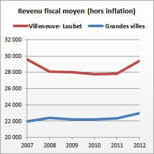 villeneuve-loubet (alpes-maritimes) compte 15228habitants.