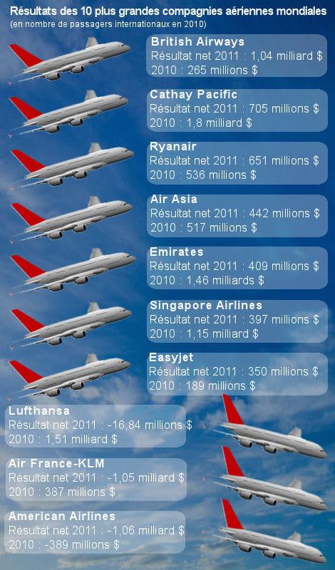 tops et flops avions