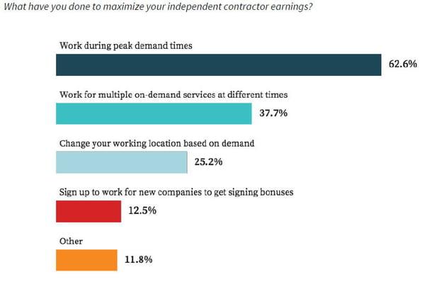 62,6% des travailleurs travaillent aux heures de pointe de la demande