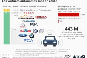 Infographie: le calendrier de sortie des premières voitures autonomes