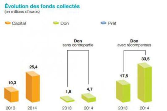 152millions d'euros collectés via le crowdfunding en France en 2014