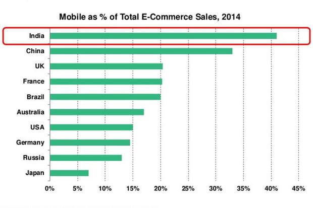 M-commerce Inde