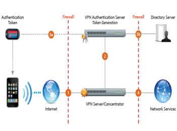 compatibilité avec le protocole vpn ipsec, support du wpa2, authentification