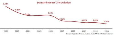 les taux de clics chutent inexorablement depuis quelques années.