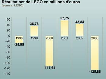 entre 1998 et 2003, lego enchaîne les succès et les pertes.
