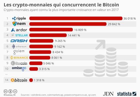 Les crypto-monnaies à la plus forte croissance en 2017