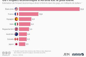 Quels pays vont le plus souffrir de la chute d'AirBnB?