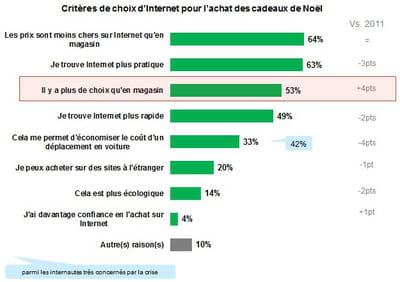 critères de choix du canal web pour l'achat de cadeaux de noël en 2012