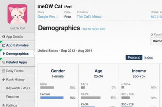 """App Annie lance """"Intelligence"""", qui analyse le profil des utilisateurs d'app"""