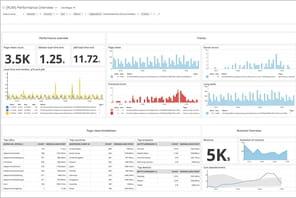 Datadog (gratuit): la plateforme cloud de monitoring as a service
