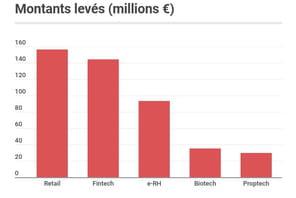 Les start-up françaises ont levé 592millions d'euros en janvier 2020