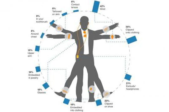 Wearable devices Forrester