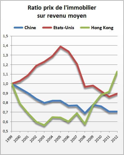 sources : ceic d'après national bureau of statistics, gouvernement de hong kong,