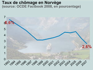 taux de chômage en norvège. en fond: fjord de geiranger.