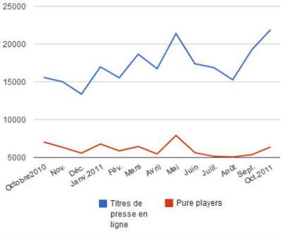 evolution de l'audience cumulée de la presse en ligne et des pure players sur un