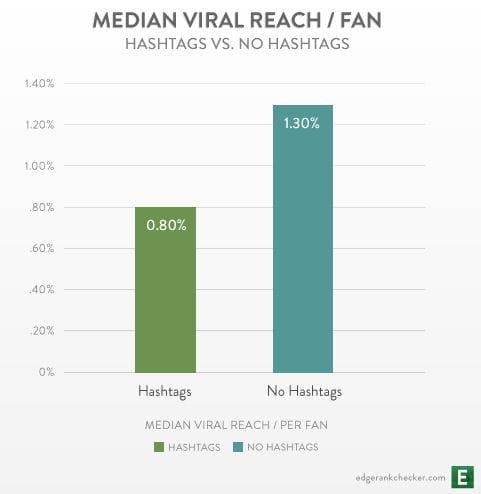 median viral reach for hashtags