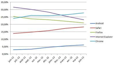 evolution de la part de marché des principaux navigateurs en france (chiffres