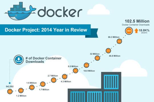 Docker : plus de 100 millions de containers téléchargés