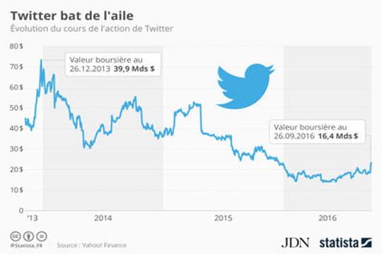 Infographie: Twitter a perdu plus de la moitié de sa valorisation boursière entre 2014et 2016