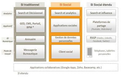 schéma de modélisation du si social par rapport au système d'information