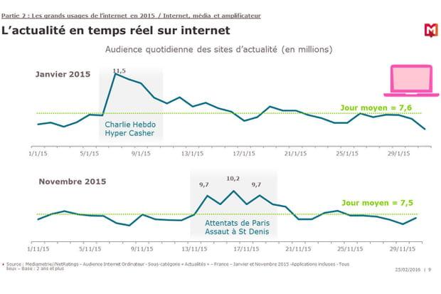 L'audience des sites d'actualité augmente après les attentats