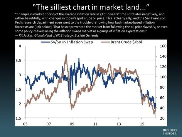 Le graphique le plus absurde sur le marché